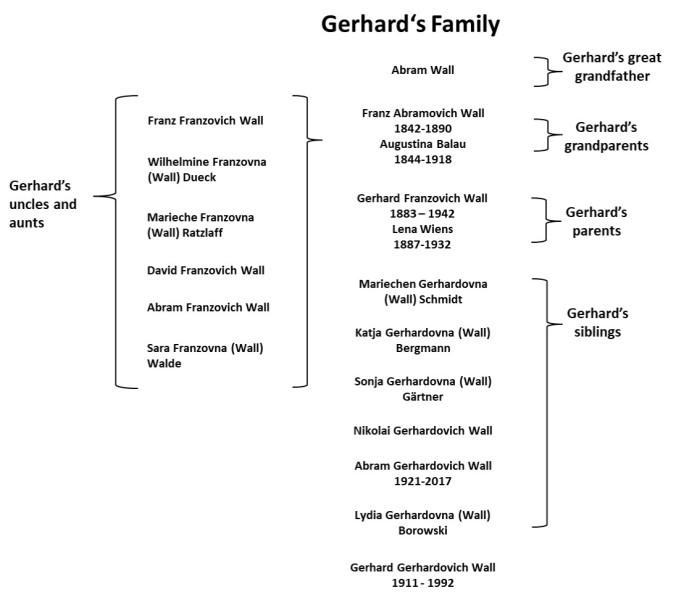 Gerhards family tree